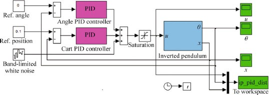 Optimal Control Of Nonlinear Inverted Pendulum System Using Pid Controller And Lqr Performance Analysis Without And With Disturbance Input Springerlink