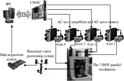 Bio-inspired Backstepping Adaptive Sliding Mode Control for ...