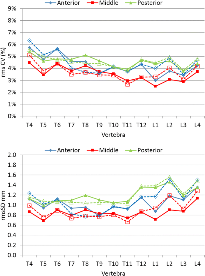 Automated quantitative morphometry of vertebral heights on spinal ...