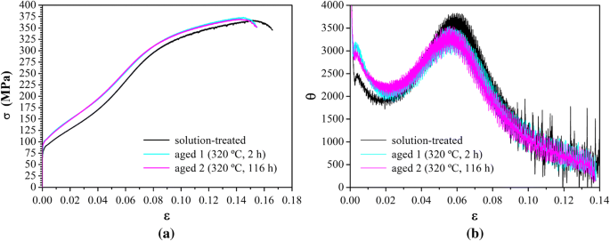 Interaction Between Precipitate Basal Plates and Tensile Twins in ...