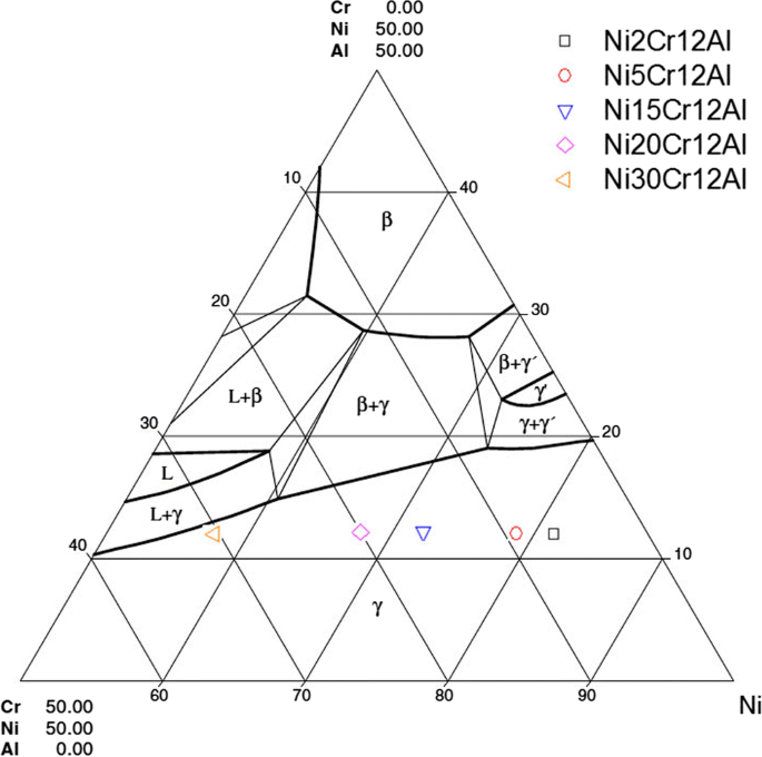 Vaporization of Ni, Al and Cr in Ni-Base Alloys and Its Influence ...