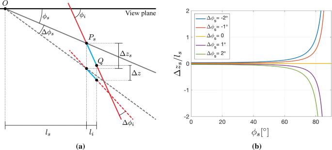 Three-Dimensional Reconstruction of Planar Deformation Features ...