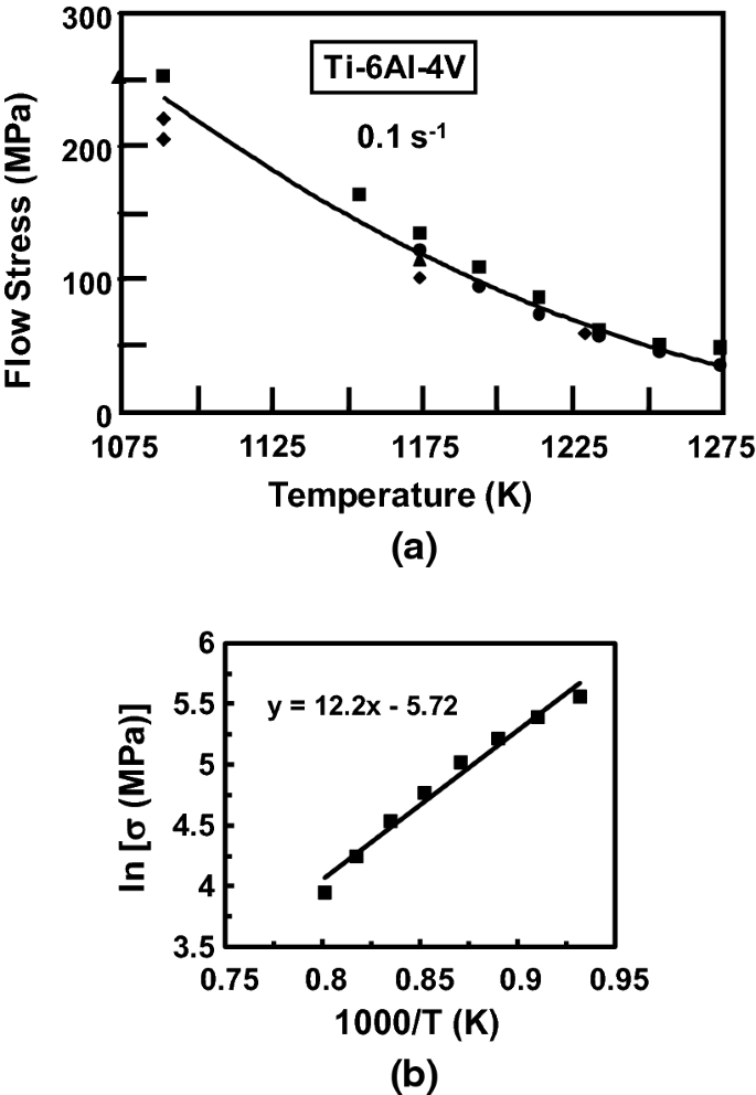 An Overview Of The Thermomechanical Processing Of α/β Titanium Alloys:  Current Status And Future Research Opportunities   SpringerLink