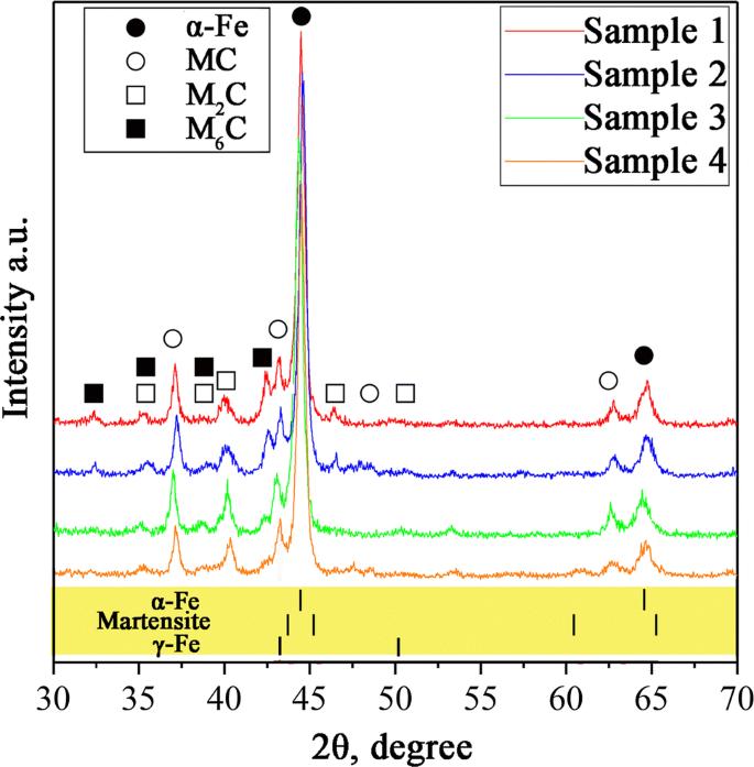 Rapid Solidification Microstructure and Carbide Precipitation ...