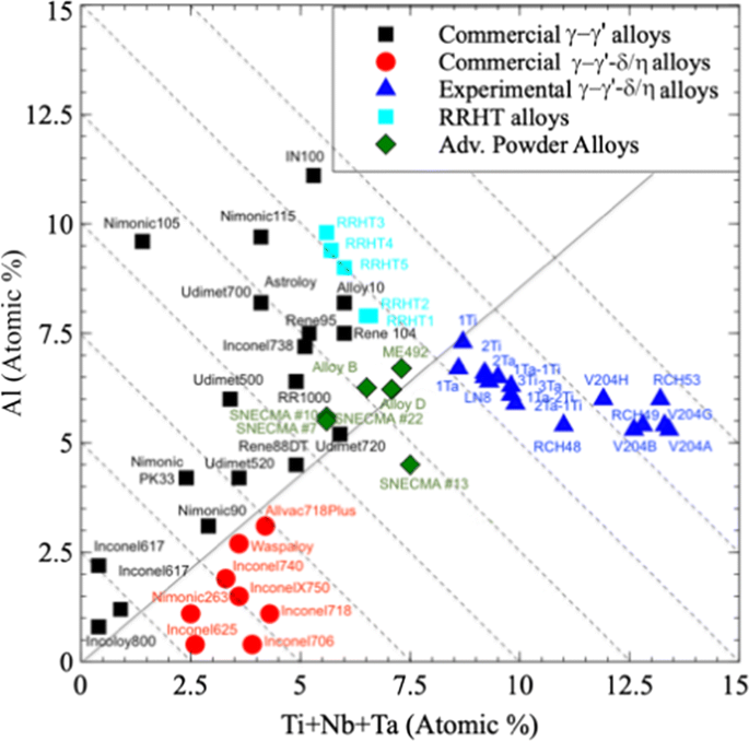 Solving Recent Challenges for Wrought Ni-Base Superalloys ...