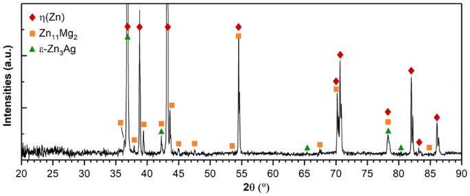 A Novel High-Strength Zn-3Ag-0.5Mg Alloy Processed by Hot ...