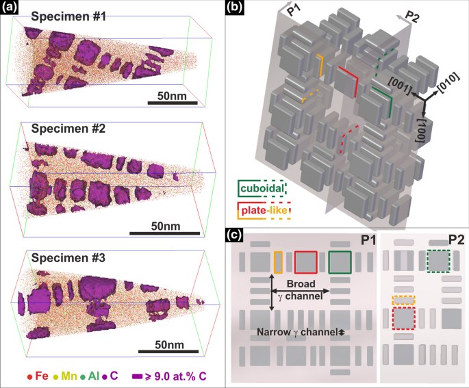 Current Challenges and Opportunities in Microstructure-Related ...