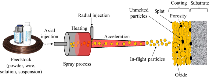 Advances In Corrosion Resistant Thermal Spray Coatings For Renewable Energy Power Plants Part I Effect Of Composition And Microstructure Springerlink