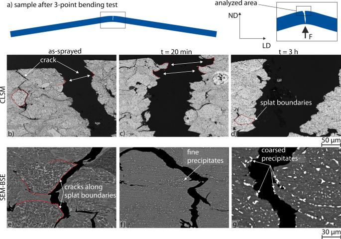 Softening Behavior of Cold-Sprayed Aluminum-Based Coatings AA1200 ...