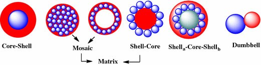 Magnetic Iron Oxide Nanoparticles: Synthesis and Surface