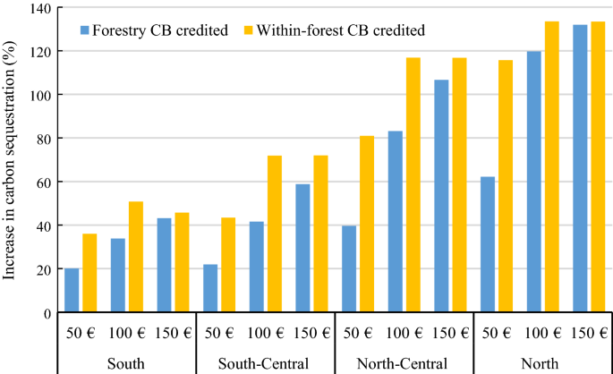 At What Carbon Price Forest Cutting Should Stop Springerlink