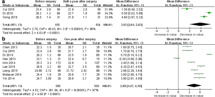 The Effect of Bariatric Surgery on Asian Patients with Type 2 ...