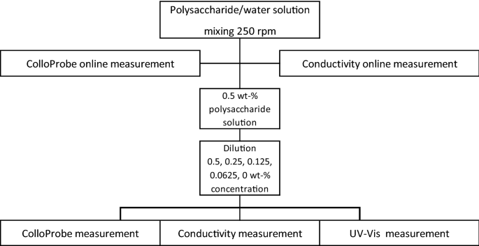 Online monitoring of polysaccharide solution concentration by ...
