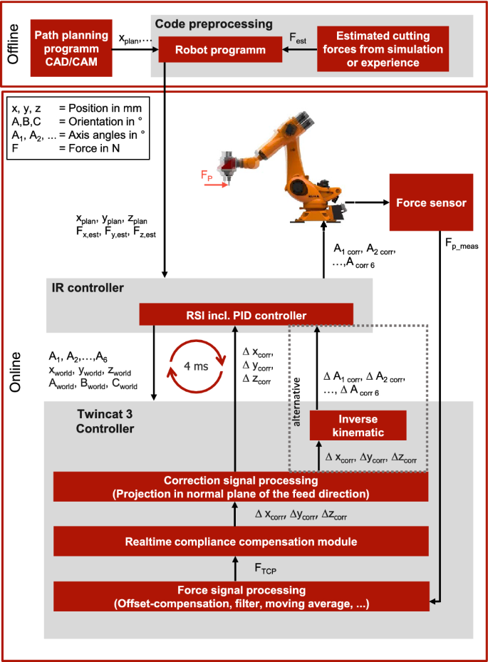 Hybrid Compliance Compensation For Path Accuracy Enhancement In Robot Machining Springerlink