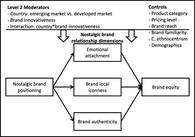 How nostalgic brand positioning shapes brand equity: differences ...