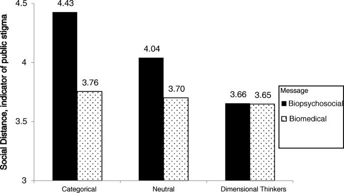 Categorical versus dimensional thinking: improving anti-stigma ...