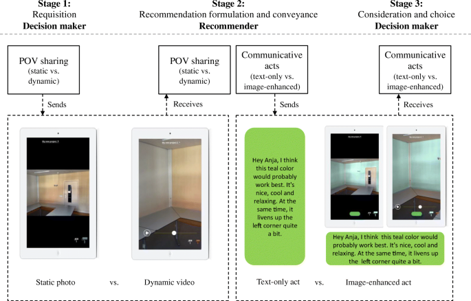 Seeing Eye To Eye Social Augmented Reality And Shared Decision Making In The Marketplace Springerlink