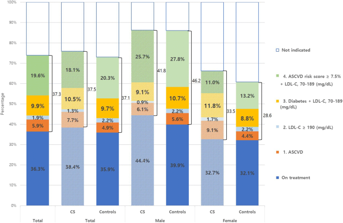 Rates Of Underuse Of Statins Among Cancer Survivors Versus Controls Nhanes 2011 2016 Springerlink