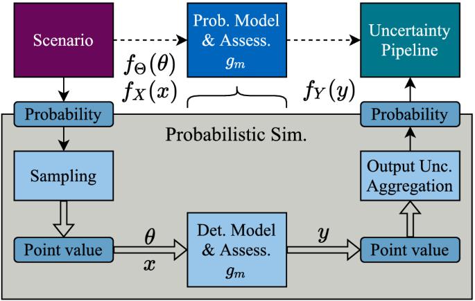 Unified Framework and Survey for Model Verification, Validation ...