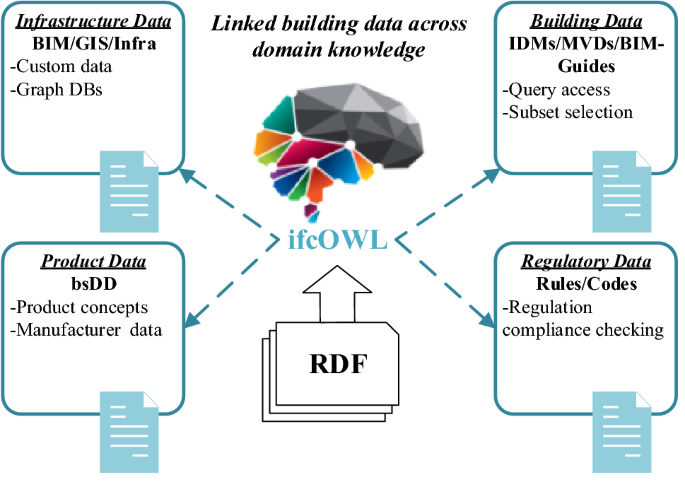 Knowledge Extraction and Discovery Based on BIM: A Critical Review ...