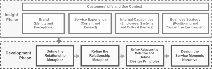 Brand Experience Manual Bridging The Gap Between Brand Strategy And Customer Experience Springerlink