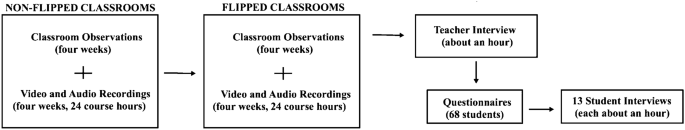 Flipped classroom as a reform-oriented approach to teaching ...