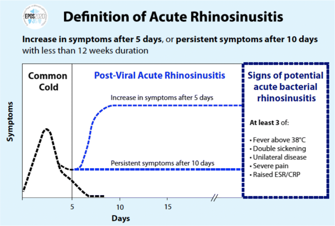 Common Cold And Acute Rhinosinusitis Up To Date Management In 2020 Springerlink