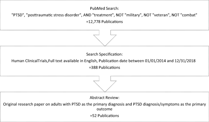 Treatments of Posttraumatic Stress Disorder in Civilian ...