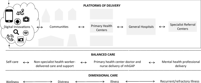 Innovative Models in Mental Health Delivery Systems: Task Sharing ...