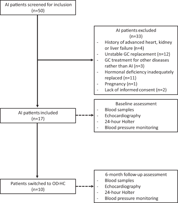 Patients with adrenal insufficiency have cardiovascular features associated  with hypovolemia | SpringerLink