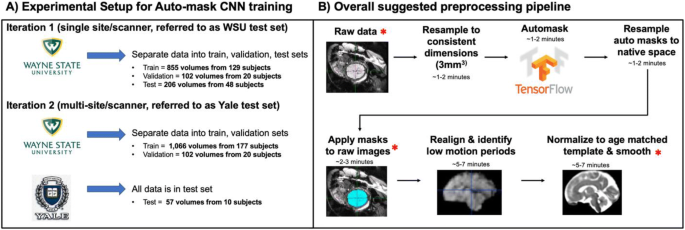 Automated Brain Masking of Fetal Functional MRI with Open Data ...