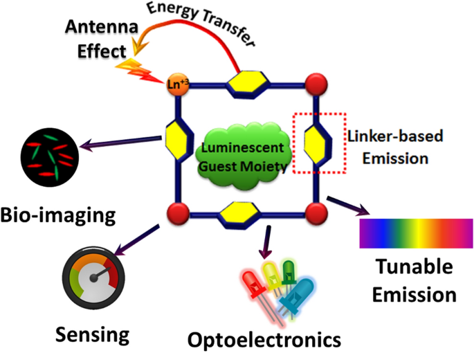 Luminescent Metal Organic Frameworks And Their Potential Applications Springerlink