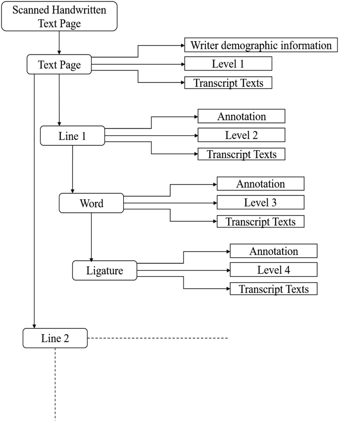 Calam Model Based Compilation And Linguistic Statistical Analysis Of Urdu Corpus Springerlink