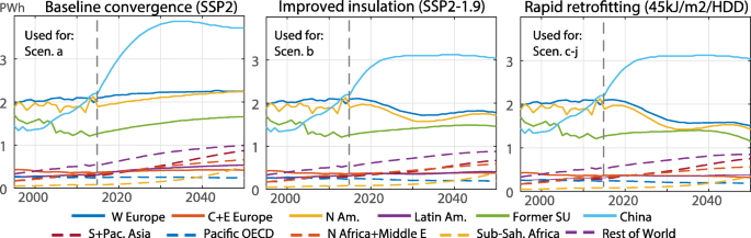 Simulating the deep decarbonisation of residential heating for ...