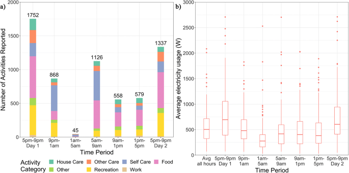 Daily life and demand: an analysis of intra-day variations in ...