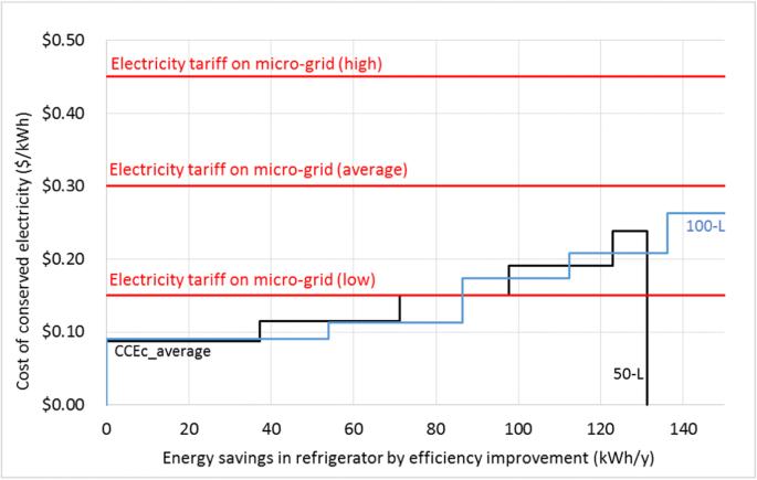Residential Solar Panels Cost Analysis Full Breakdown