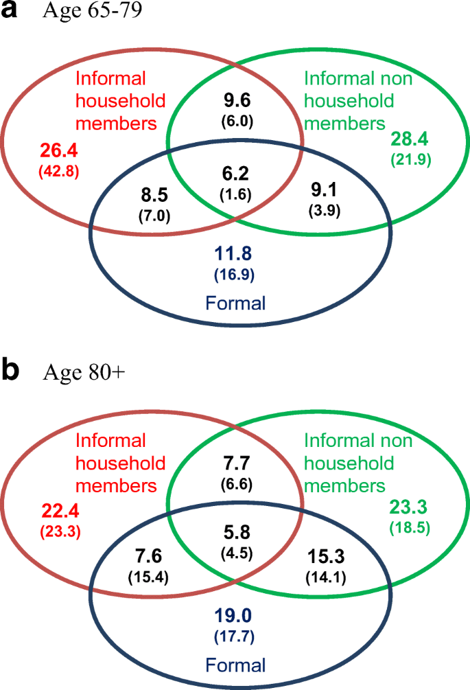 Old-Age Care Provision in Spain in the Context of a New System of ...