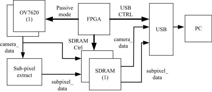 Fpga Logic Design Method Based On Multi Resolution Image Real Time Acquisition System Springerlink