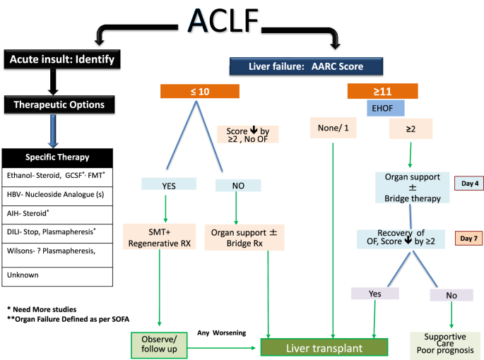 Acute-on-chronic liver failure: consensus recommendations of the ...