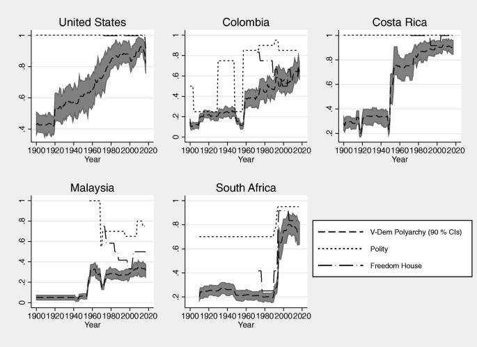 Measuring Polyarchy Across the Globe, 1900–2017   SpringerLink