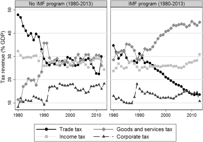 Taxing the People, Not Trade: the International Monetary Fund and ...