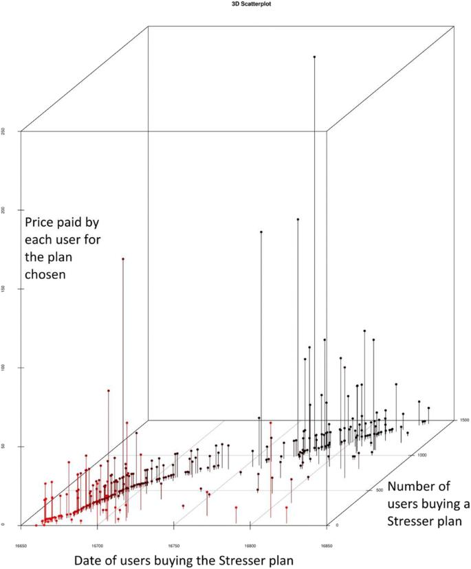 More Amazon than Mafia: analysing a DDoS stresser service as ...