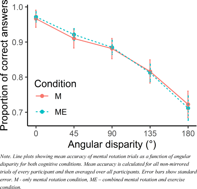 Interactions between simultaneous aerobic exercise and mental ...