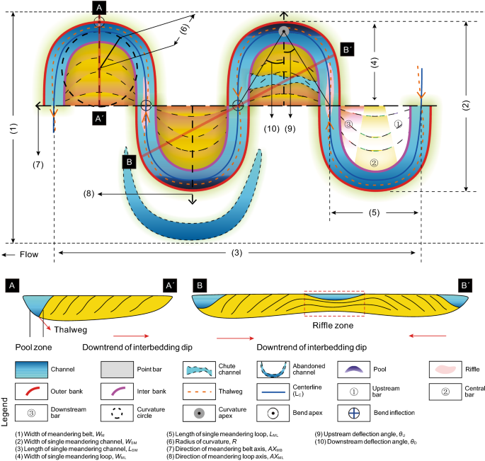 Reconstruction of meandering paleo-channels using dense well data ...