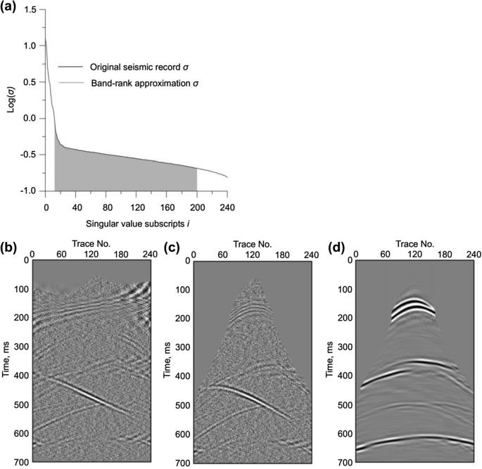 Separation Of Diffracted Waves Via Svd Filter Springerlink