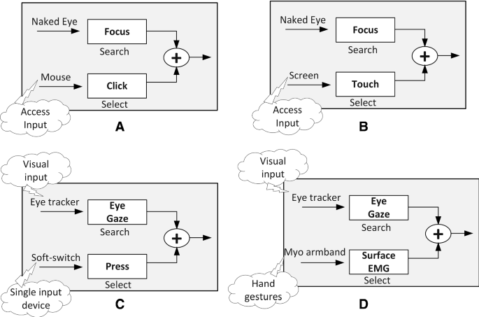 Design And Evaluation Of A Time Adaptive Multimodal Virtual Keyboard Springerlink