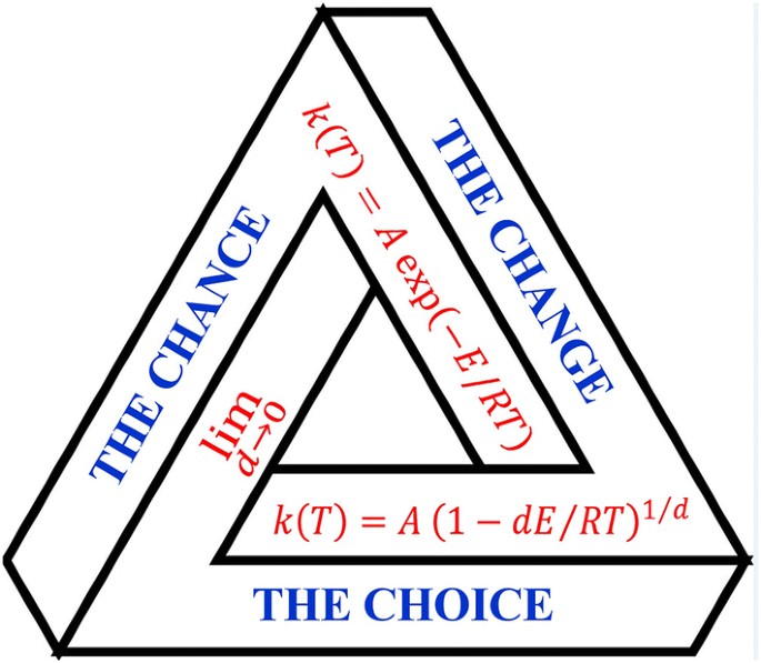 From Statistical Thermodynamics To Molecular Kinetics The Change The Chance And The Choice Springerlink