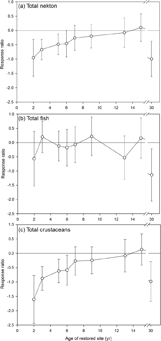 Meta-analysis of Nekton Recovery Following Marsh Restoration in ...