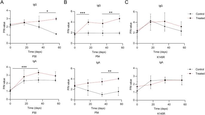 Porcine Immunoglobulin Fc Fused P30/P54 Protein of African Swine ...