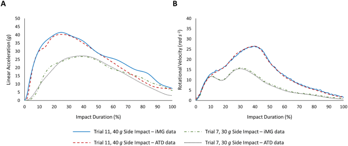 Comparison of head impact measurements via an instrumented
